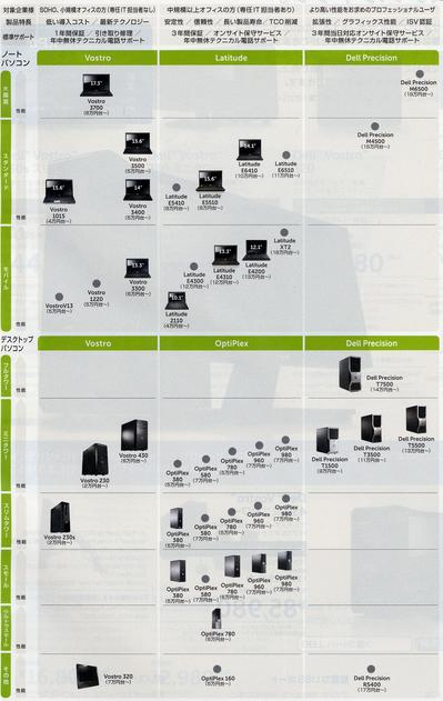 DELL PC LINEUP
